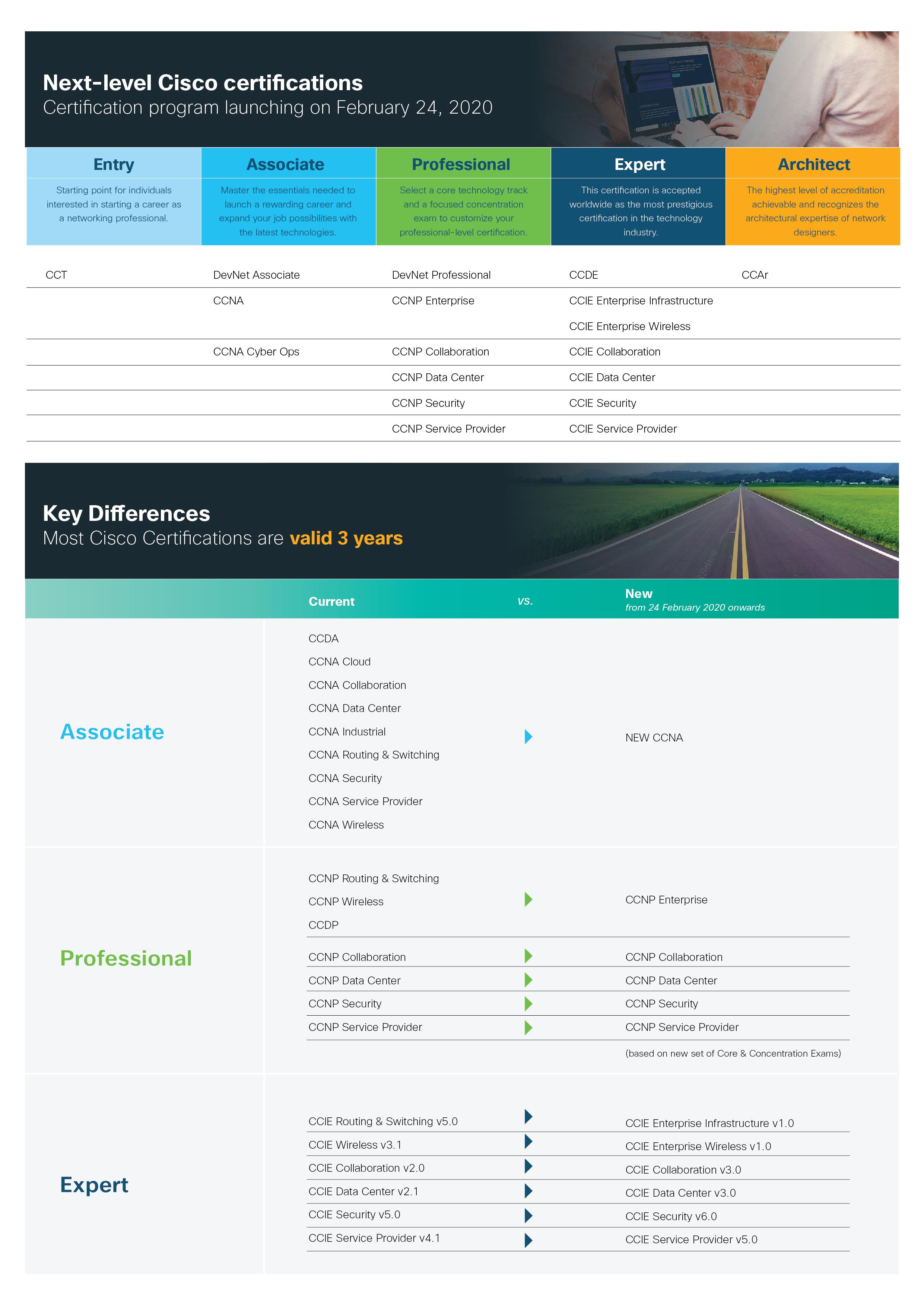 Cisco Certification roadmap-01
